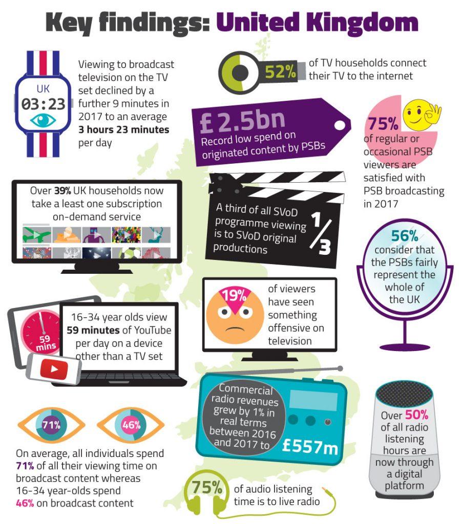 UK Findings